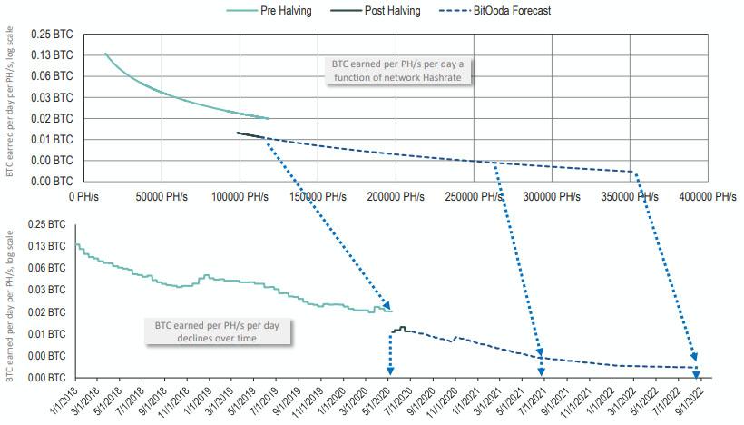 Ежедневный доход майнеров в BTC на 1 PH/s и прогноз аналитиков