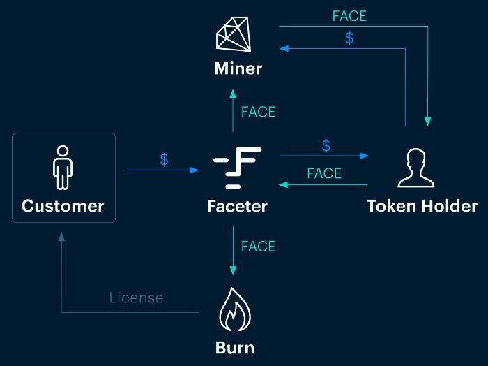 Обращение токенов FACE в рамках экосистемы Faceter