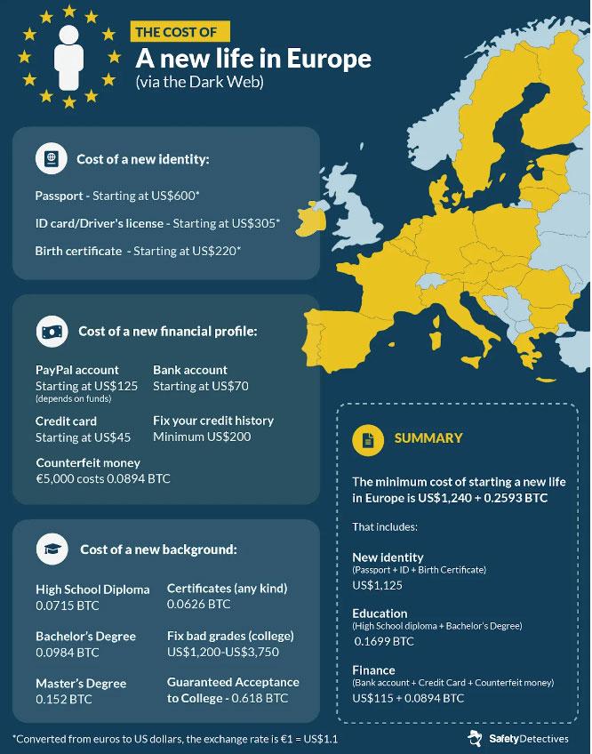 Цены на поддельные документы гражданина Европы