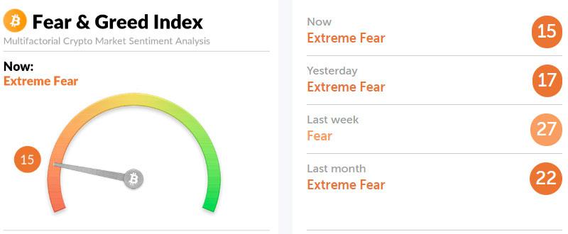 $6141.67 0.0734 BTC            Криптовалютный «индекс страха и жадности»