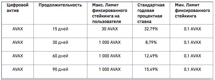 Фиксированный стейкинг AVAX на Binance