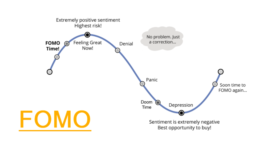 Алгоритм работы FOMO эффекта