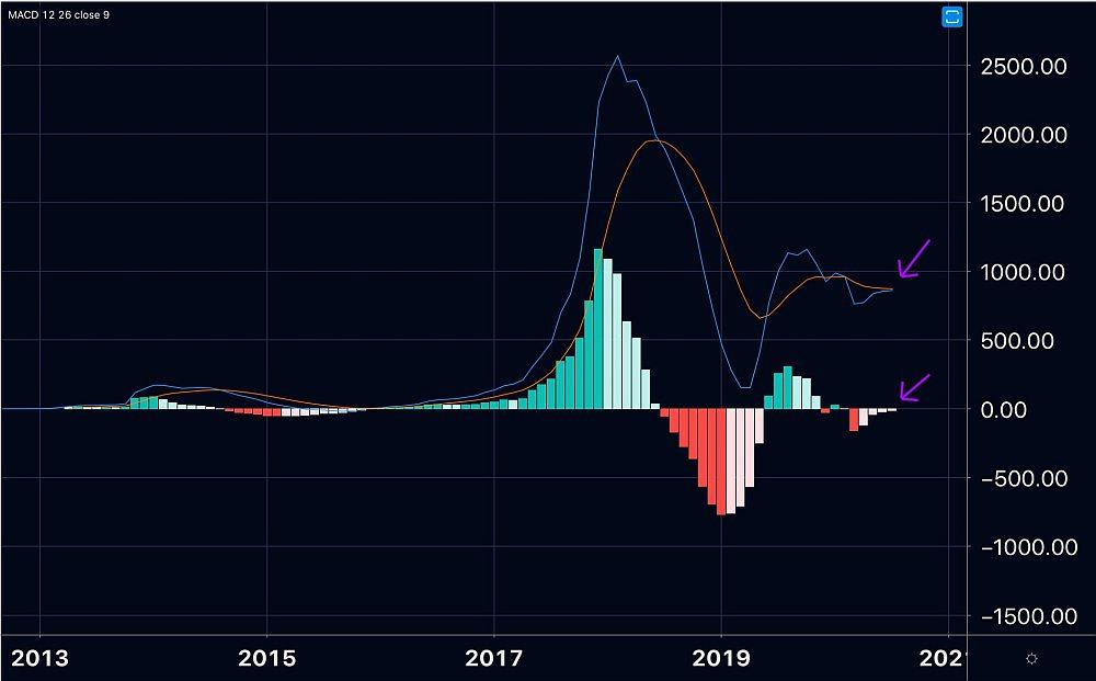 Формирование сигнала на покупку биткоина