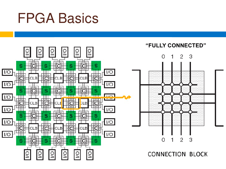 МикросхемаFPGA