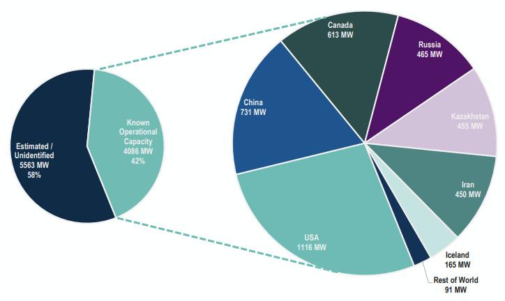 Географическое расположение 42% доступной мощности