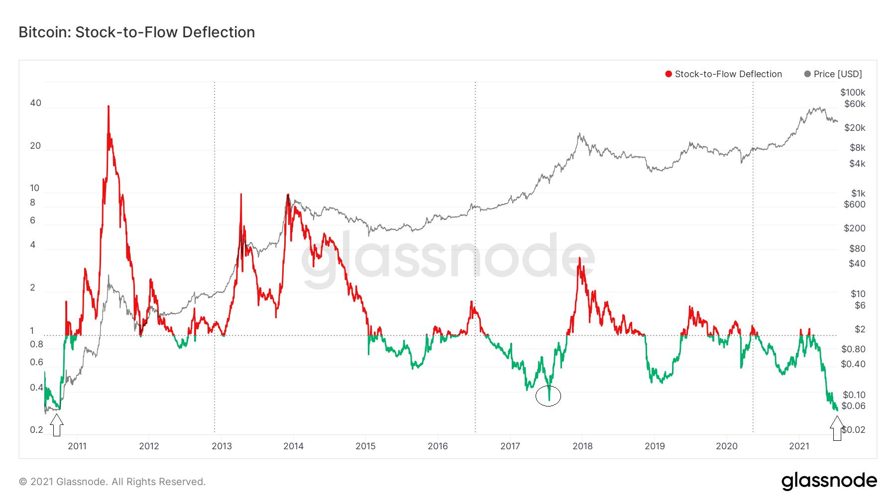 Модель Stock-to-Flow для биткоина показывает недооцененность BTC