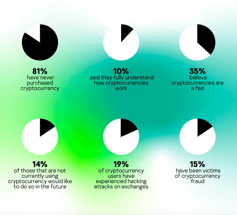 Результаты исследования B2B International