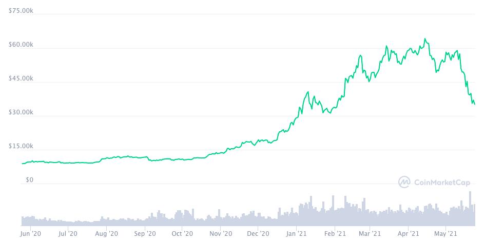 Годовой график цены биткоина по данным CoinMarketCap