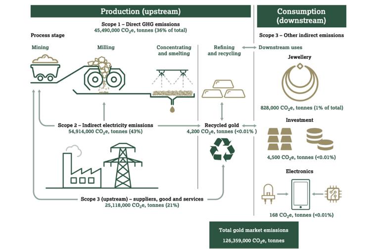 Производство и потребление золота