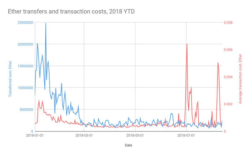 Анализ данных блокчейна Ethereum в BigQuery