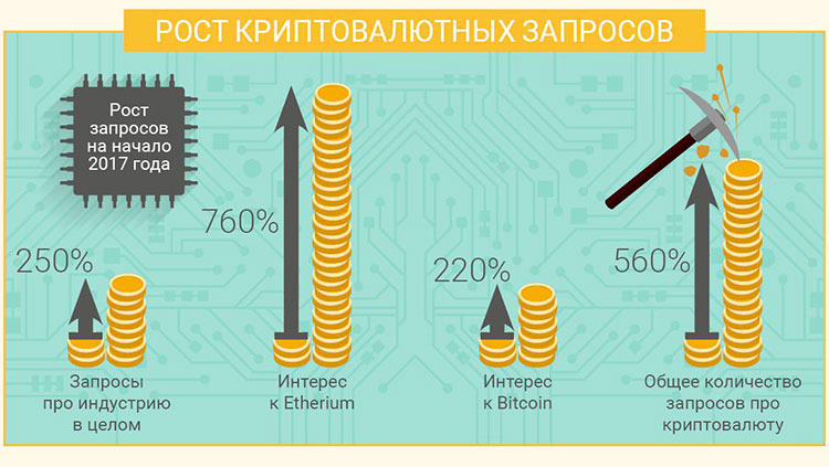 Популярность криптовалюты в рунете
