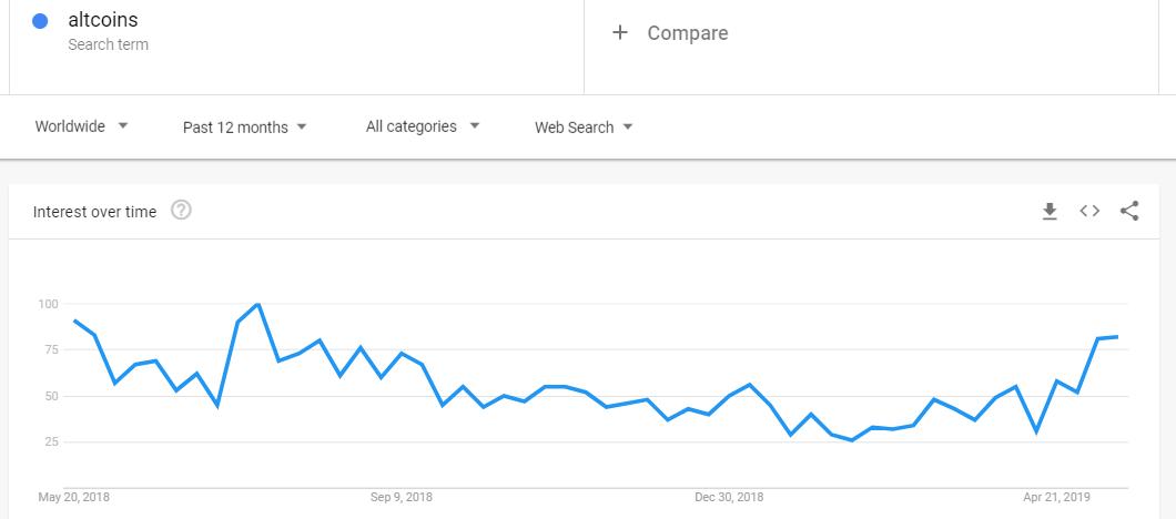 Google Trends интерес к альткоинам