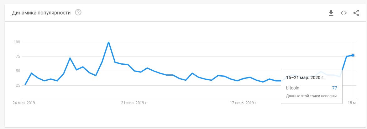 Интерес к биткоину по данным Google Trends