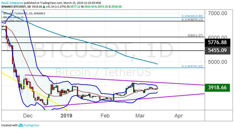 График BTC/USD, дневной таймфрейм 17.03.2019