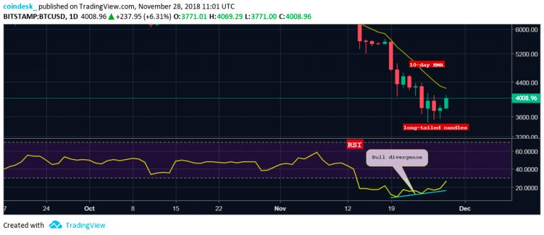 Дневной график BTC / USD 28.11.2018
