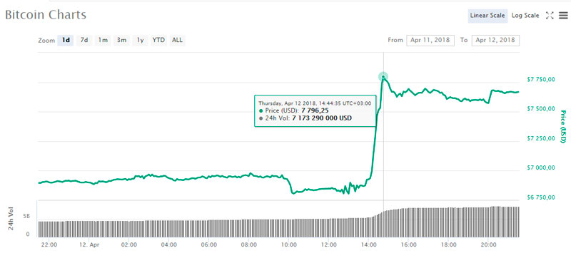 Курс Bitcoin (BTC) вырос на $1000 менее чем за 1 час