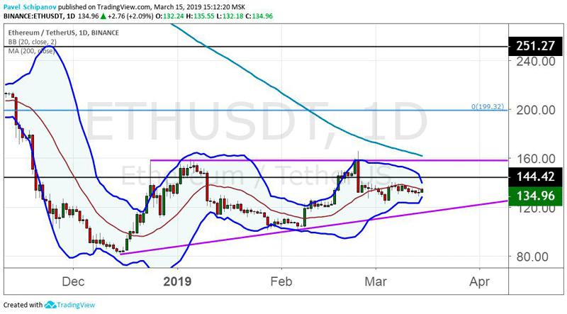График ETH/USD, дневной таймфрейм 17.03.2019