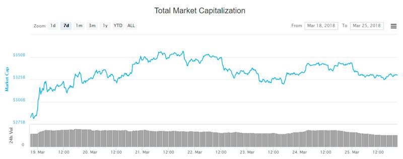 График капитализации рынка 18-25 марта 2018