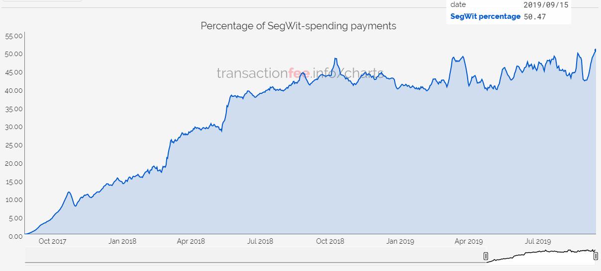 Доля SegWit-транзакций в блокчейне биткоина