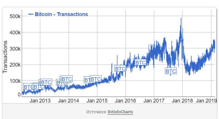 График количества транзакций в сети Bitcoin (BTC)