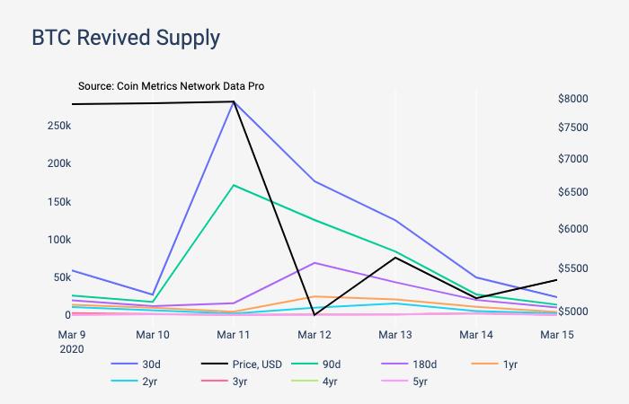 График активности перемещения BTC