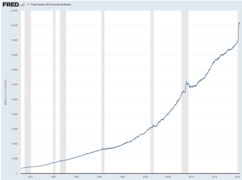 Диаграмма баланса активов банков США
