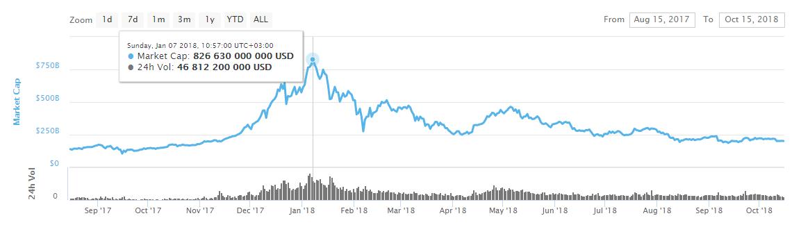 График BTC/USD 2017-2018