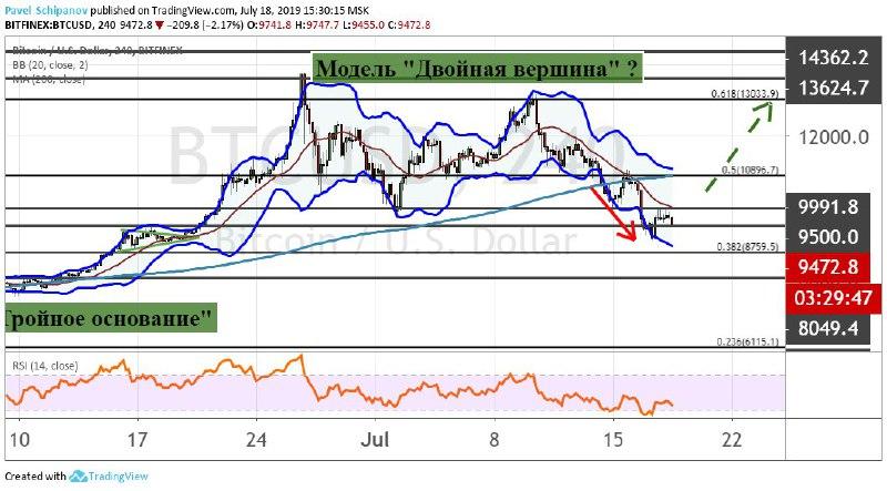 График BTC/USD, четырехчасовой таймфрейм