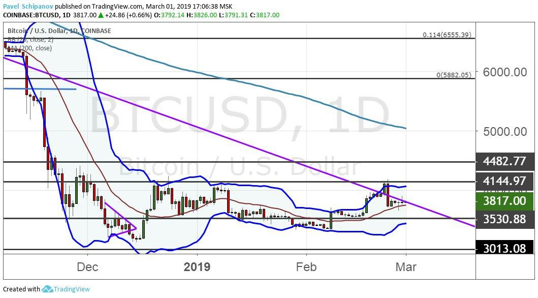 График BTC/USD, дневной таймфрейм