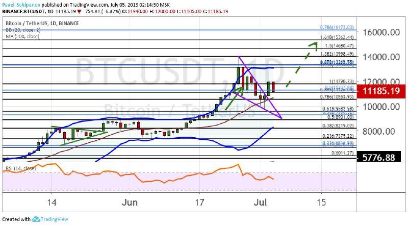 График BTC/USDT, дневной таймфрейм