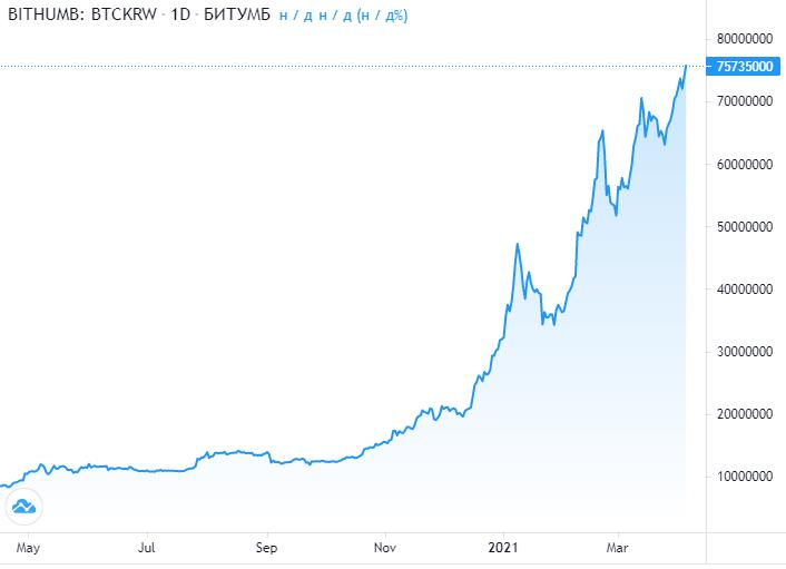График цены BTC по отношению к южнокорейской воне
