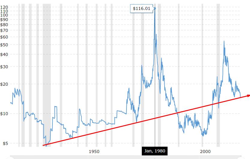 График динамики цены тройской унции серебра