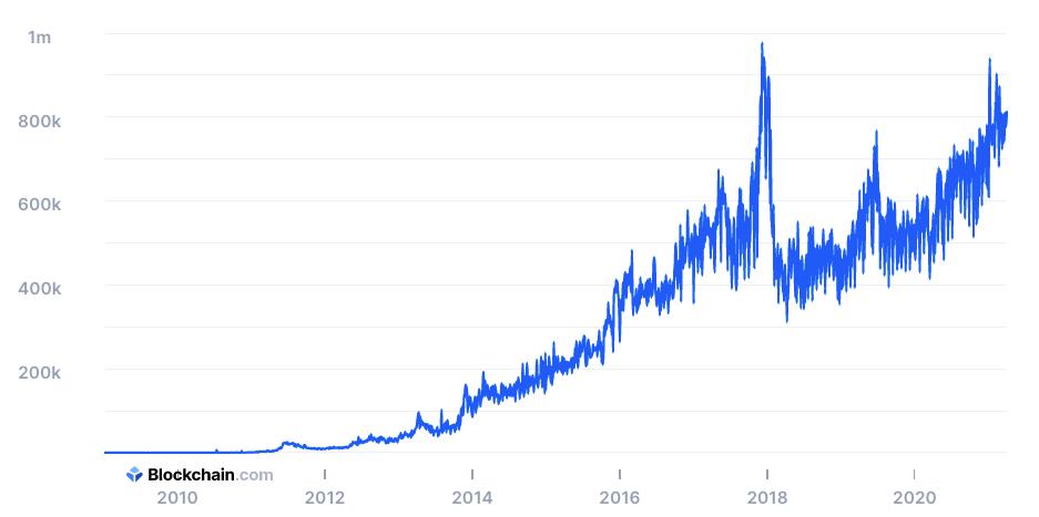График числа ежедневных уникальных пользователей в сети Bitcoin, по данным Blockchain.com. Каждый день ВТС используют 700 000 – 900 000 человек.