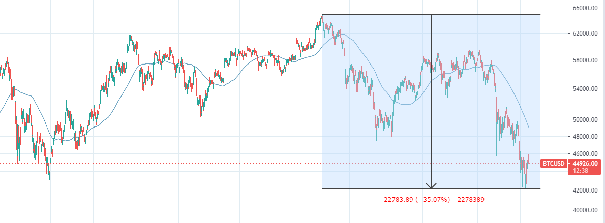 График ценообразования BTC