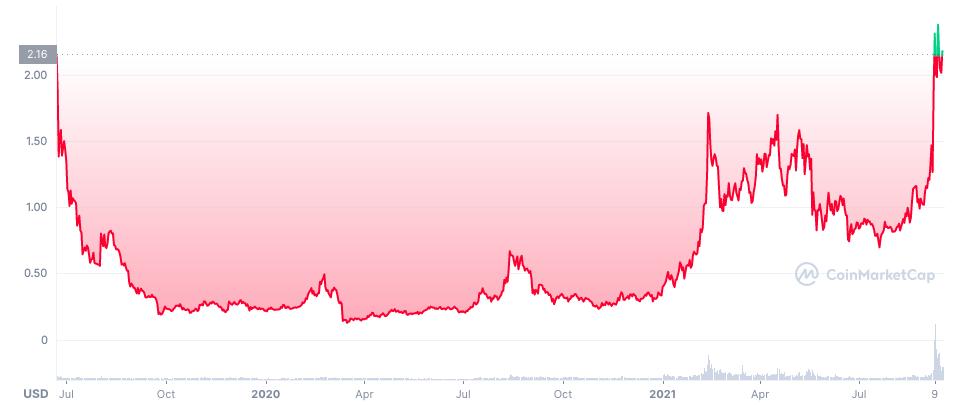 График цены ALGO с момента листинга