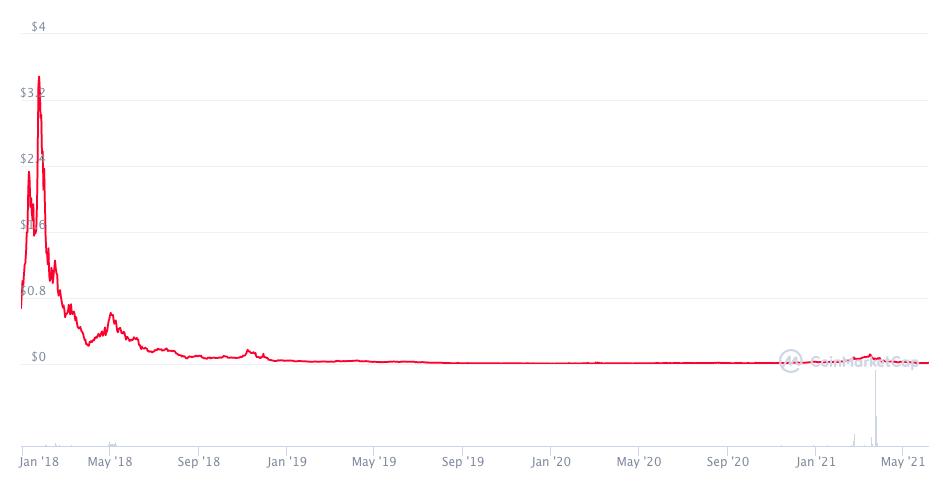 График цены SRN