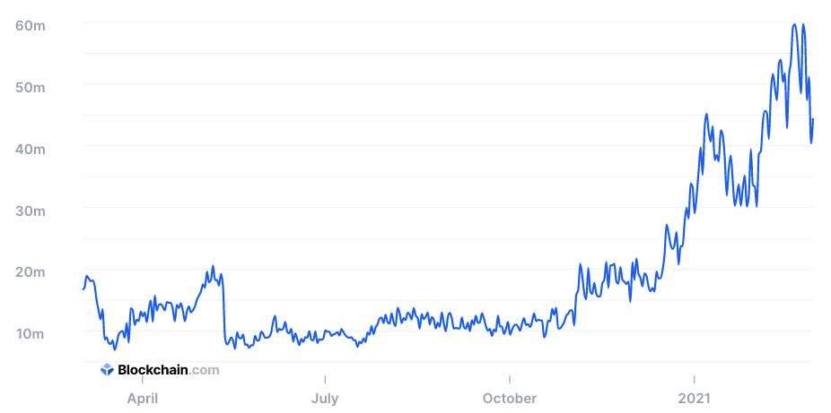 График доходности майнинга в сети Bitcoin за год