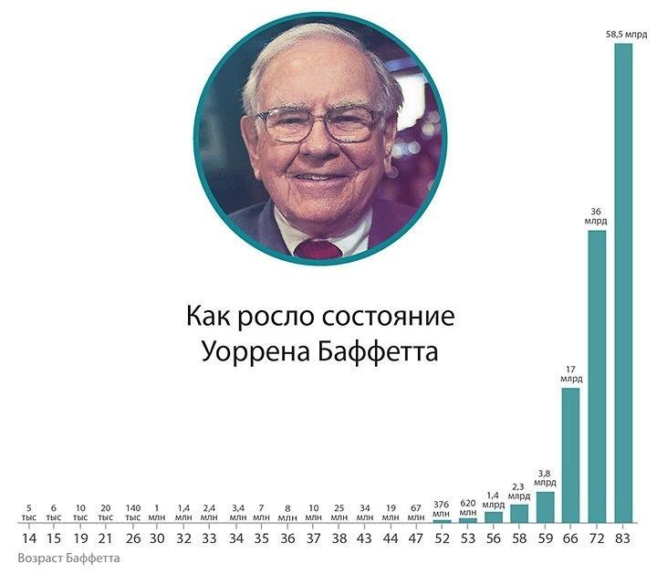График доходности Уоренна Баффетта