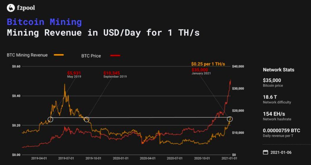 График доходов от майнинга биткоина