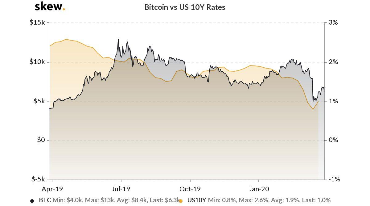 График биткоина и доллара США
