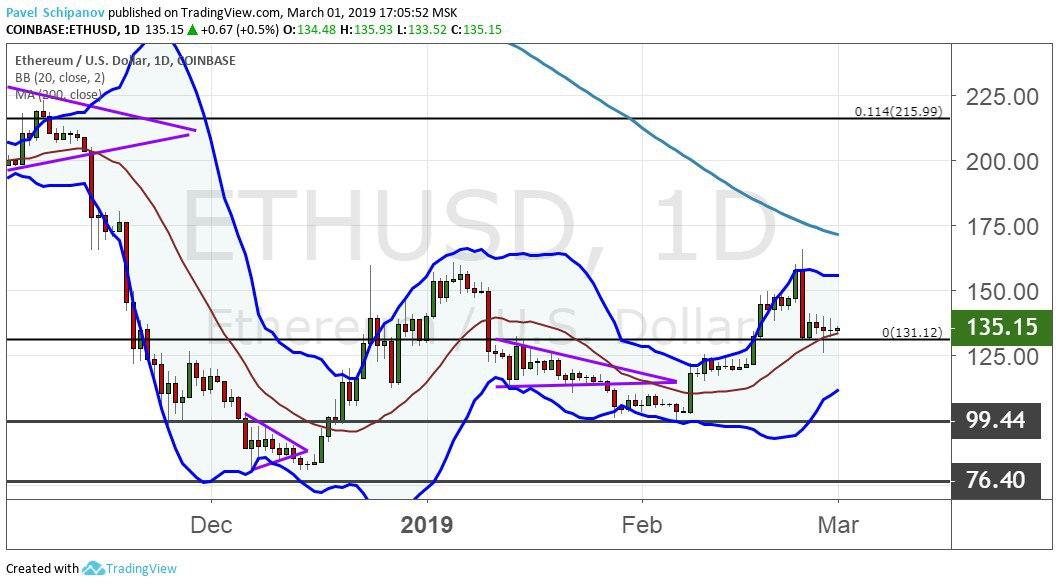 График ETH/USD, дневной таймфрейм