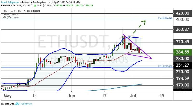 График ETH/USDT, дневной таймфрейм
