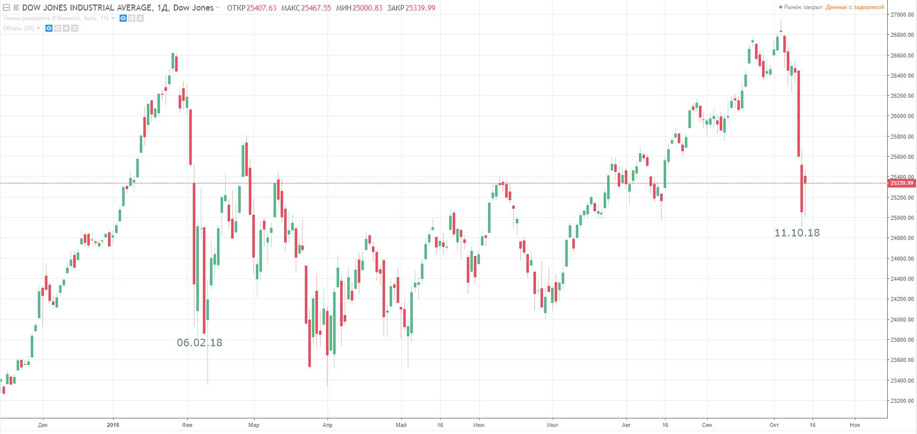Волатильность биткоина