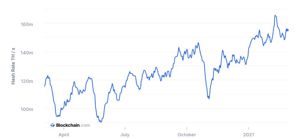 Годовой график хешрейта Bitcoin