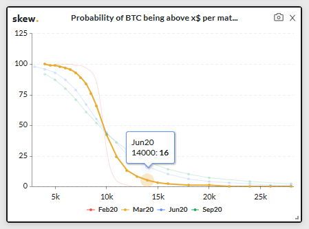 График индекса вероятности биткоина