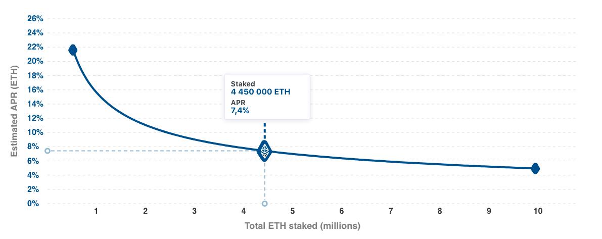График изменения доходности ЕТН 2.0.