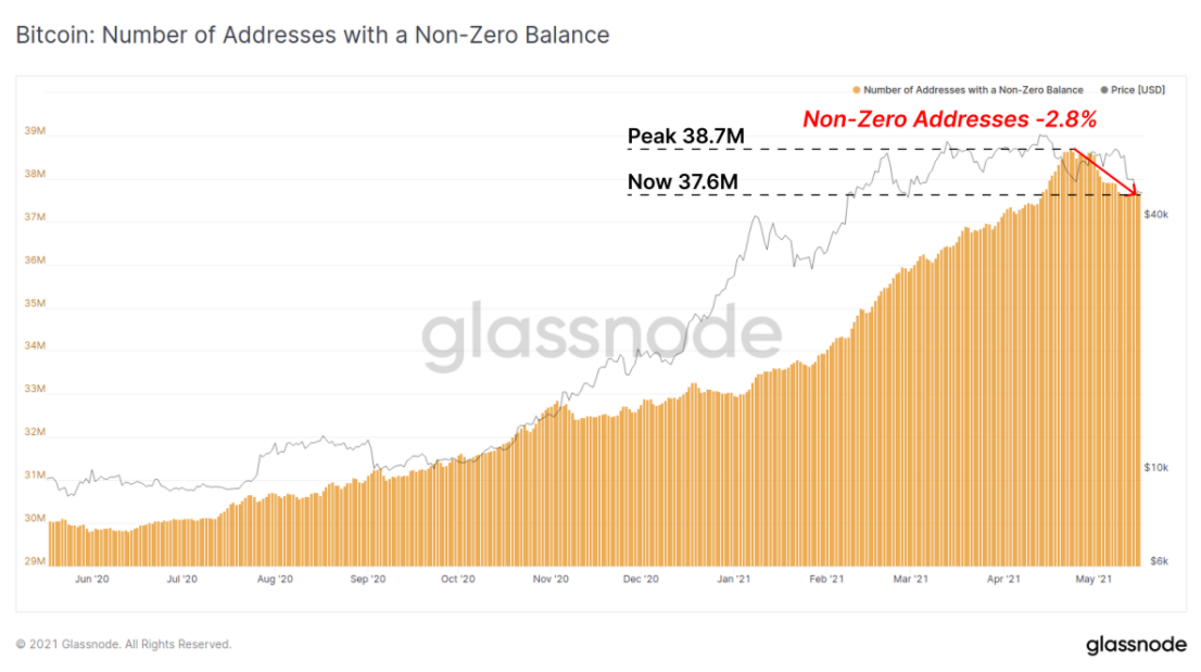 График количества адресов с ненулевым балансом в блокчейне Bitcoin