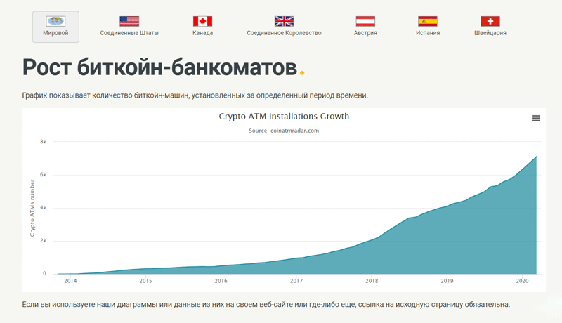 График количества биткоин-банкоматов в мире