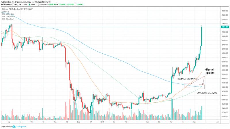 График курса биткоина на 12 мая 2019 года
