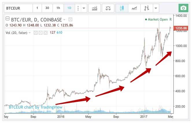Криптовалюты курс график обменяю криптовалюту